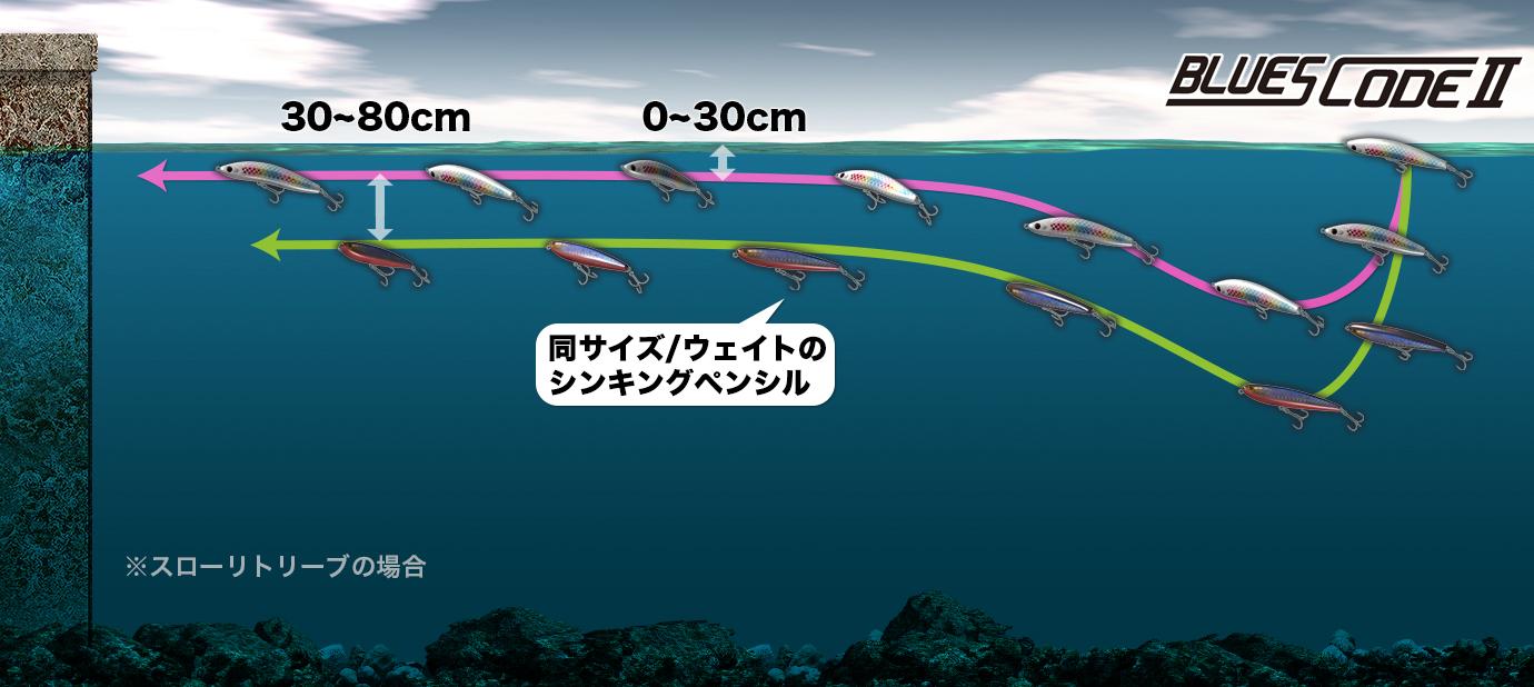 BLUESCODEⅡ-トレースライン比較イメージ